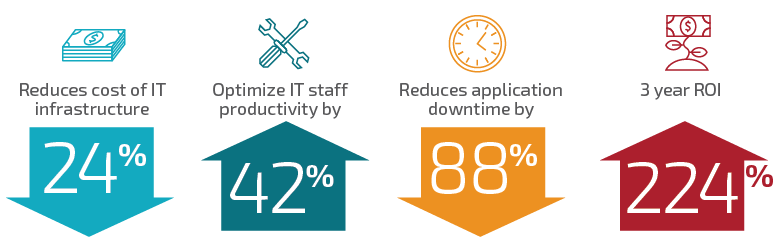 Experience the many benefits of managed services: Reduce cost of IT infrastructure by 24%, optimize IT staff productivity by 42%, reduces application downtime by 88%, and returns your investment by 224% in three years.
