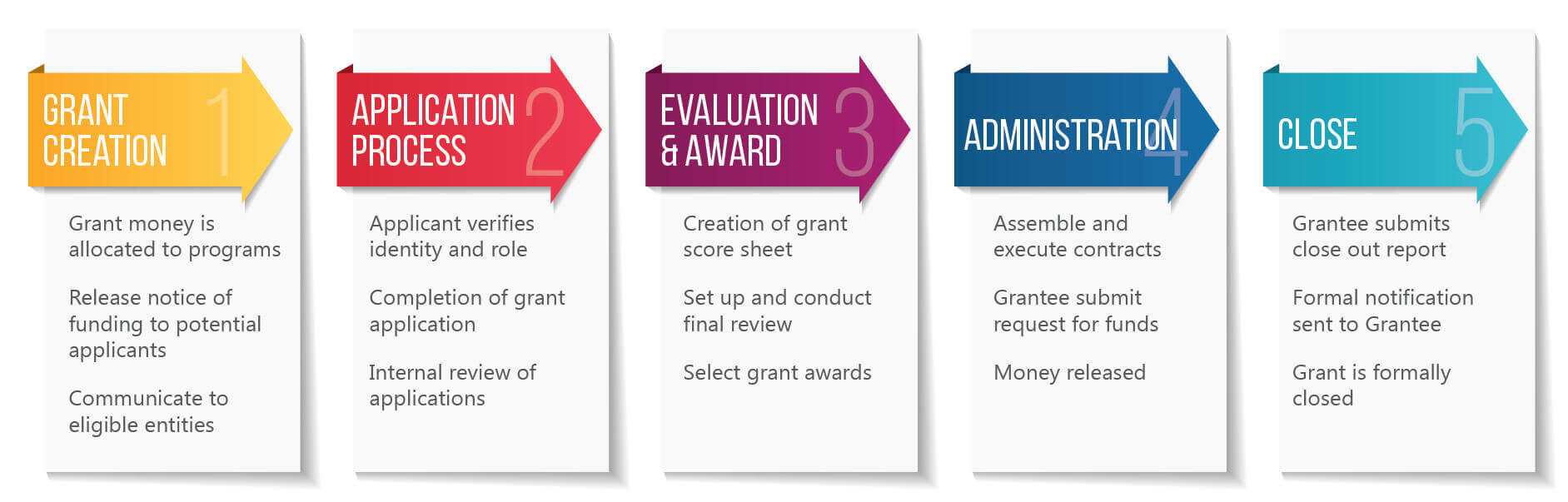 Lifecycle of grantmaking: 1) Grant Creation, 2) Application Process, 3) Evaluation & Award, 4) Administration, 5) Close