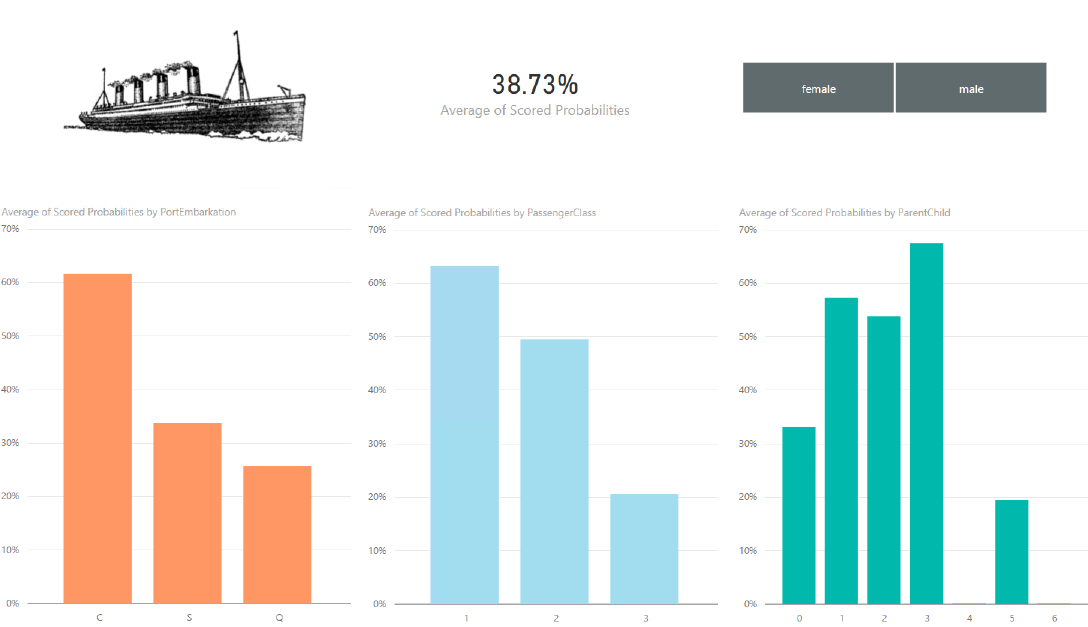 photo of power bi graphs
