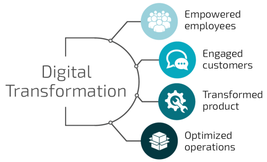 The elements of Digital Transformation: Empowered employees, engaged customers, transformed product, optimized operations