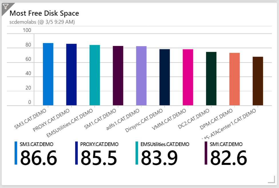 visualize free disk space
