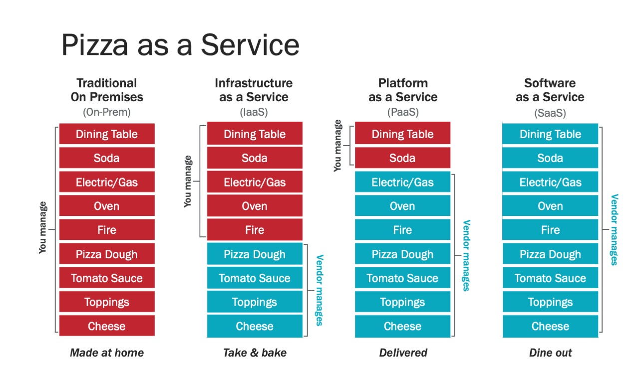 pizza as a service example