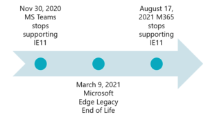 Microsoft Browser Lifecycle