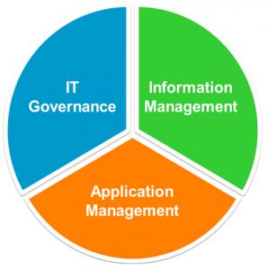 Governance Pie