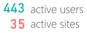 SiteActivityNumbers
