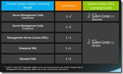 System Center 2012 Licensing - Catapult Systems