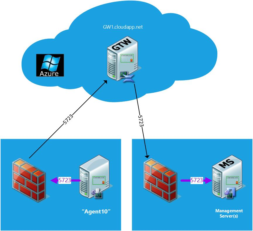 Operations Manager and Azure better together: AMGW agent ...