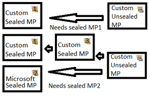 Sealed MPs.png
