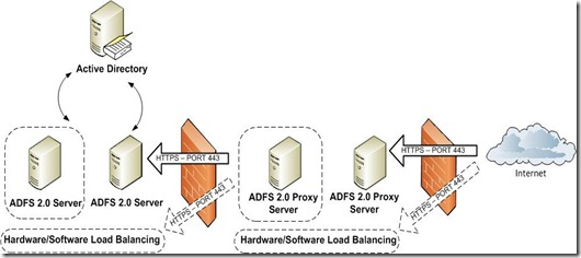 Active Directory Federation Services (ADFS) 2 0 with Office